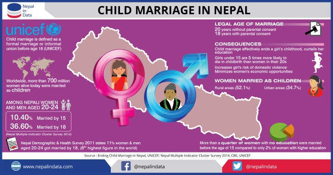 10_October_2017_Child_Marriage_in_Nepal